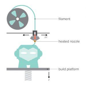 روش کار پرینتر های سه بعدی اف دی ام پرینت سه بعدی تهران