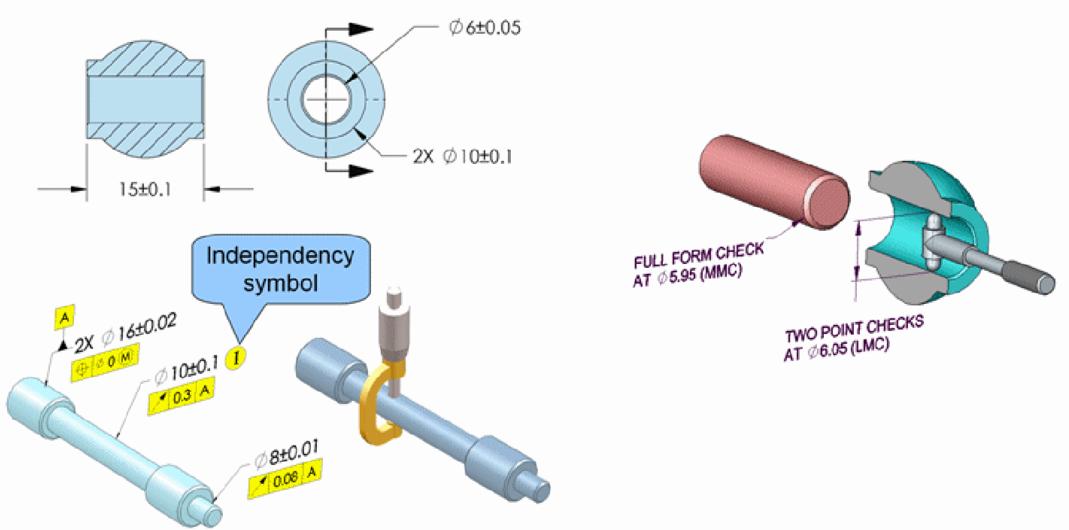 کنترل قطعات طبق اصل تیلور ( قانون شماره یک GD&T)