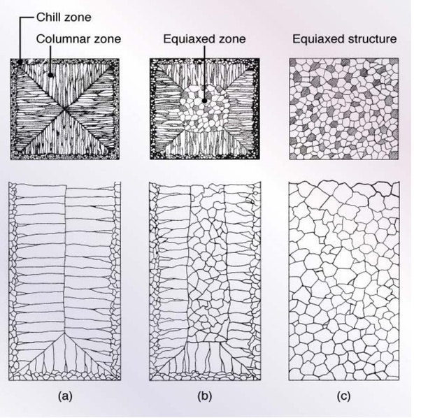 microstructure