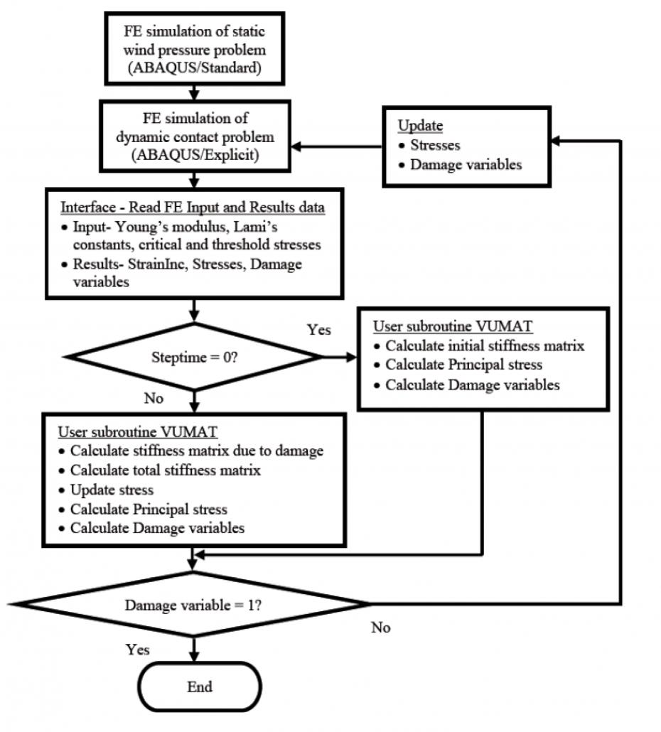 الگوریتم استفاده از سابروتین ها در حلگرهای آباکوس