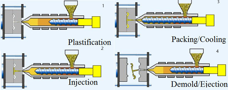 مراحل کامل ساخت یک قطعه از طریق تزریق پلاستیک